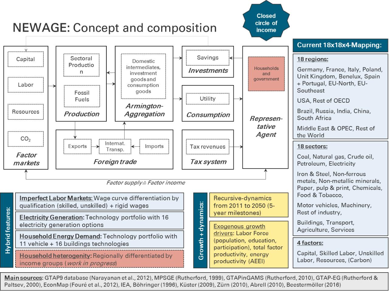 NEWAGE – General model description | University of Stuttgart